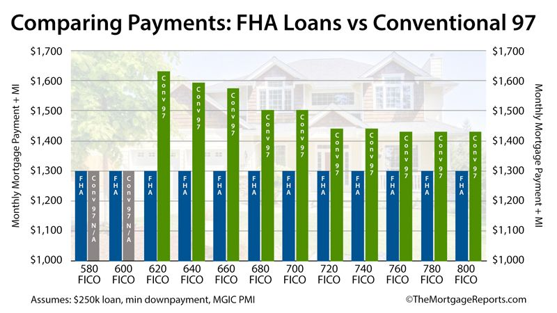 Conventional Loan Vs Fha Which Mortgage Is Right For You Fha