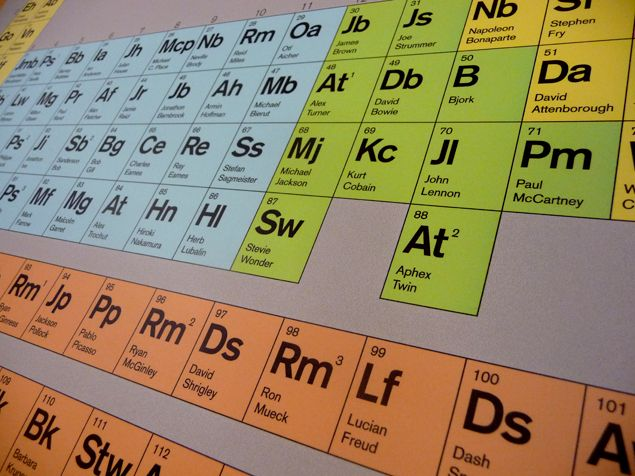 Periodic table of creative influences Penguins Are Easily - new periodic table another name for group