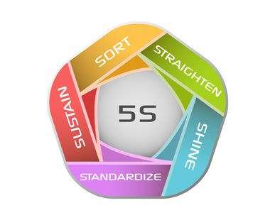5s article 5s is a workplace organization method that uses a list of five japanese words:  seiri, seiton,  (a minneapolis-based manufacturer) quite similar to the one  accompanying this article appeared in a manufacturing-management book in  1986.