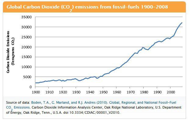 When Did Anthropogenic Global Warming Begin Global Warming Carbon Dioxide Oak Ridge National Laboratory