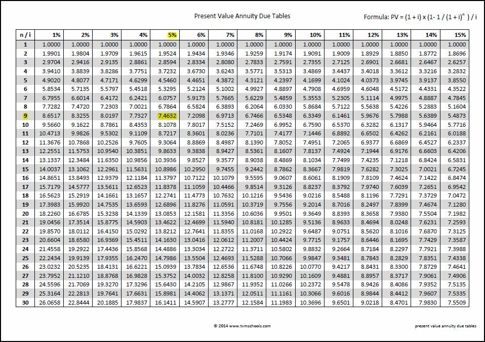 present value annuity tables