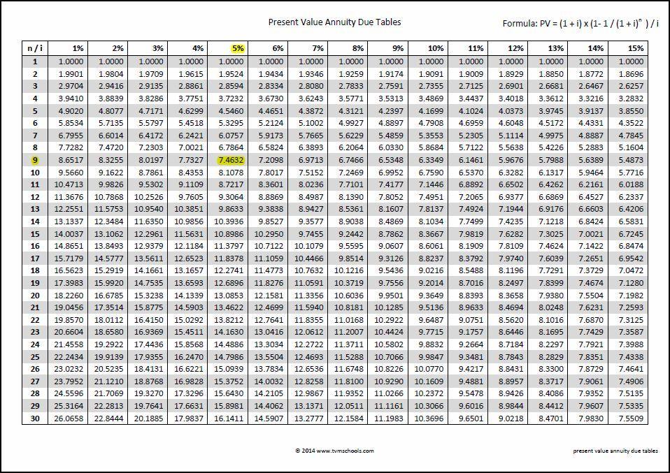 pv annuity table calculator