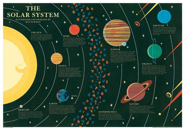 Outstanding Solar System Illustration Kids Solar System Poster Solar System Wiring Database Ittabxeroyuccorg