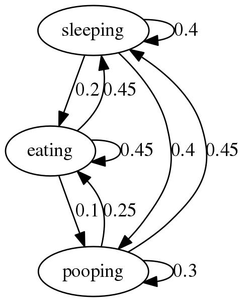 Markov Regime Python