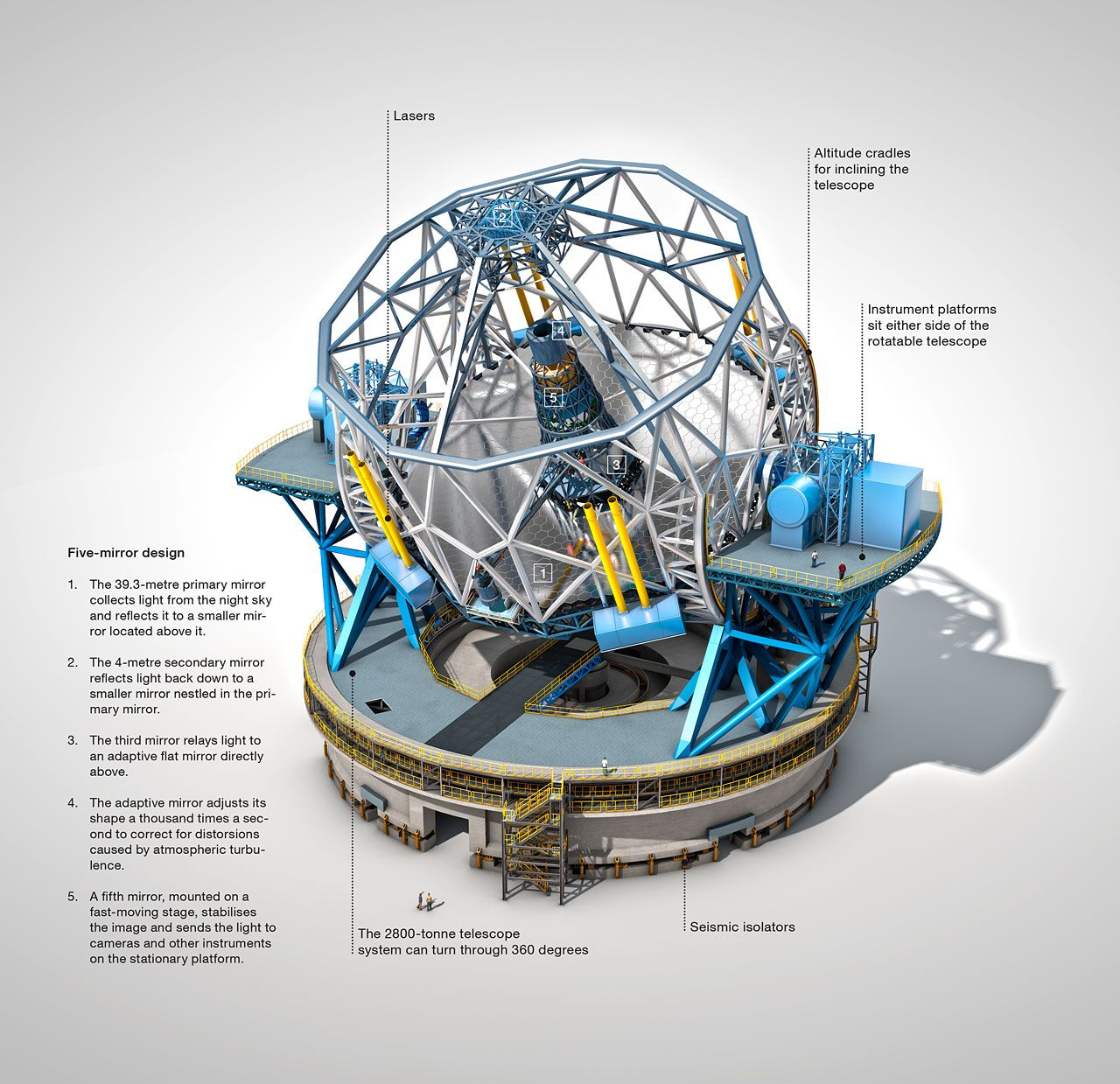 The European Extremely Large Telescope (E-ELT), with a ...