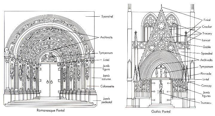 Building Style Romanesque Diagram