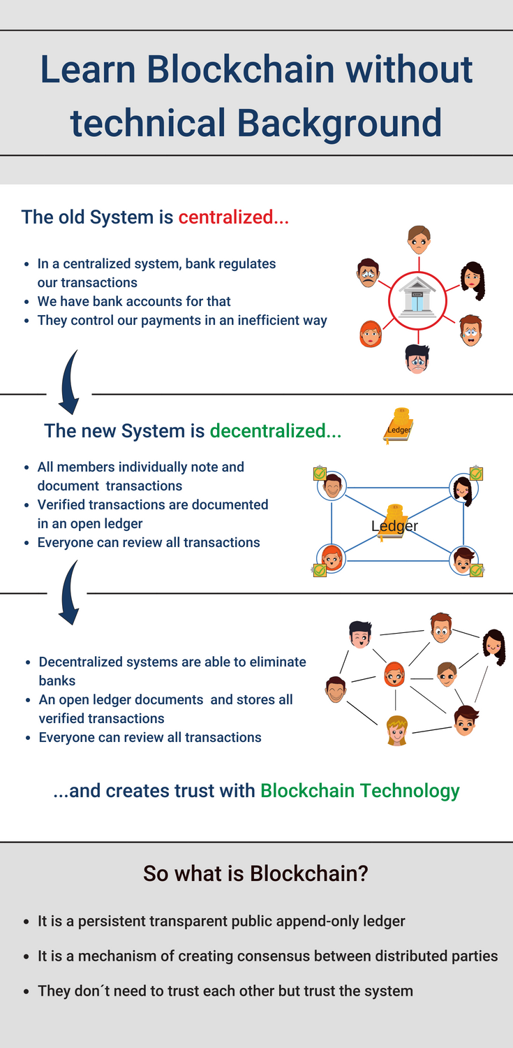 Infographic In The Following Article Blockchain Technology Is Explained Without Using Any Technical Details So Everybody Can Understand It