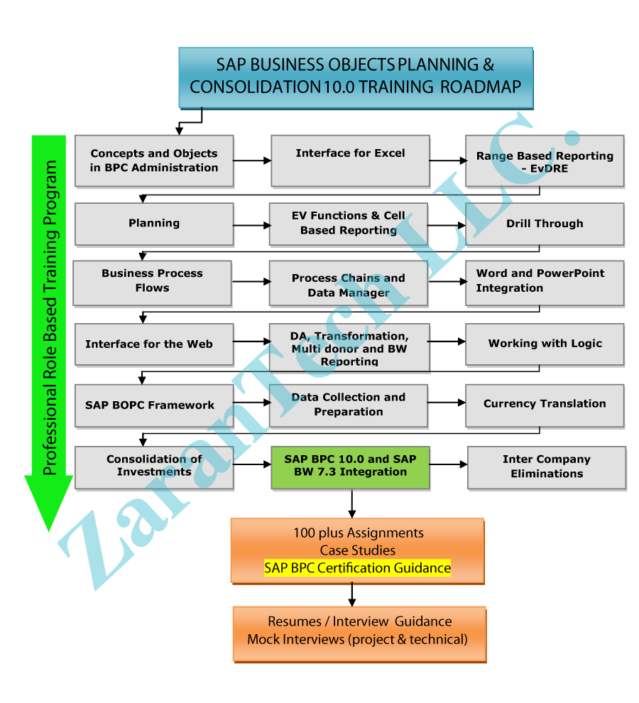 SAP BPC training roadmap, details of the SAP BPC course topics ...