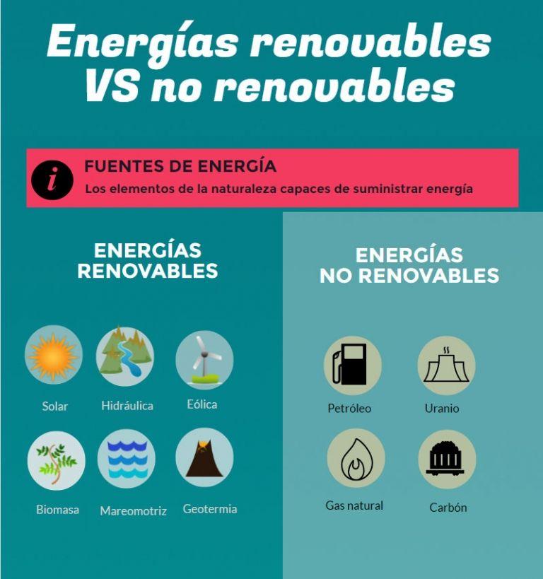Tipos De Energia Renovables Vs No Renovables Infografia En 2020 Renovables Y No Renovables Tipos De Energia Renovable Fuentes De Energia Renovable