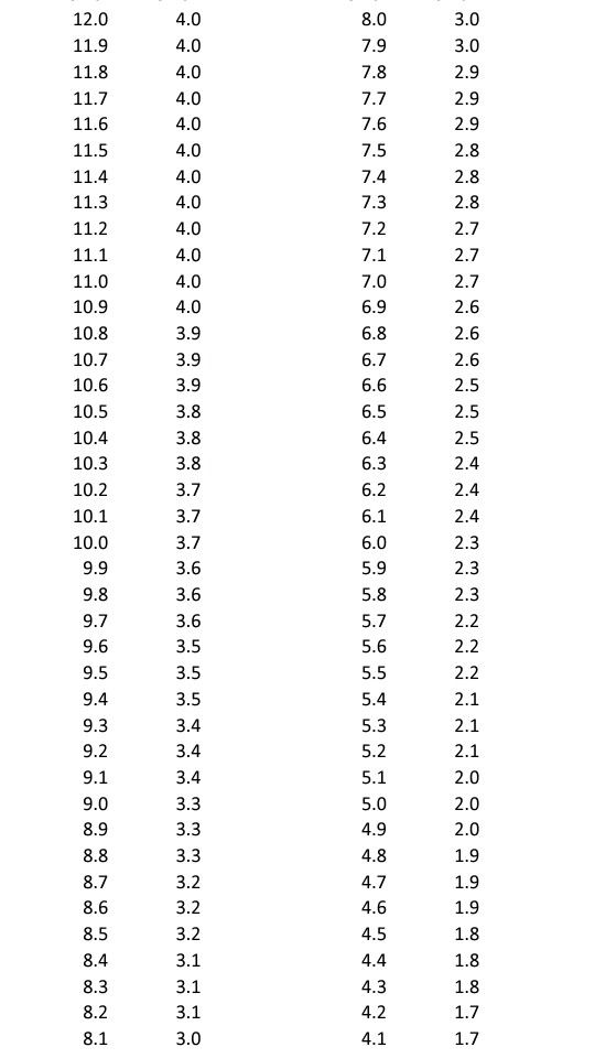 Gpa Conversion Chart  Scale To  Scale  Good To Know