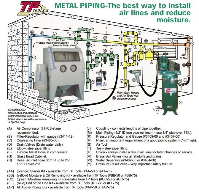 Metal Piping eliminates moisture and air volume problems