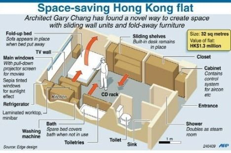 Tiny Hong Kong Apartment Plan The Bath Room Is To And Use Of E Could Be Better
