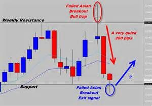 Forex trading technical analysis pdf