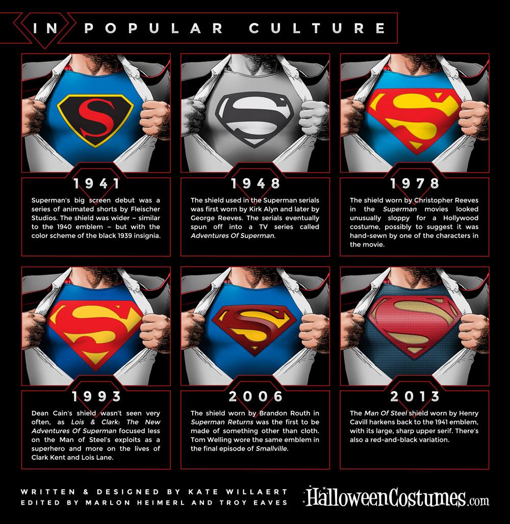 A evolucao do 'S' do Super-Homem ao Longo do tempo na cultura popular.  Evolution Of Superman Logos.