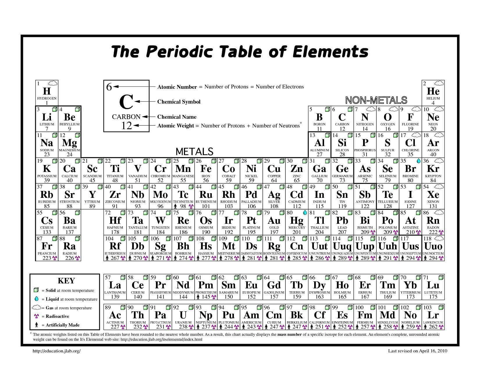 Nice Printable Periodic Chart That You Must Know You Re