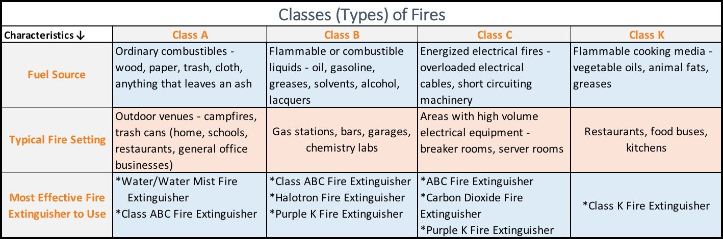 Guide to which fire extinguisher to use fire class a b