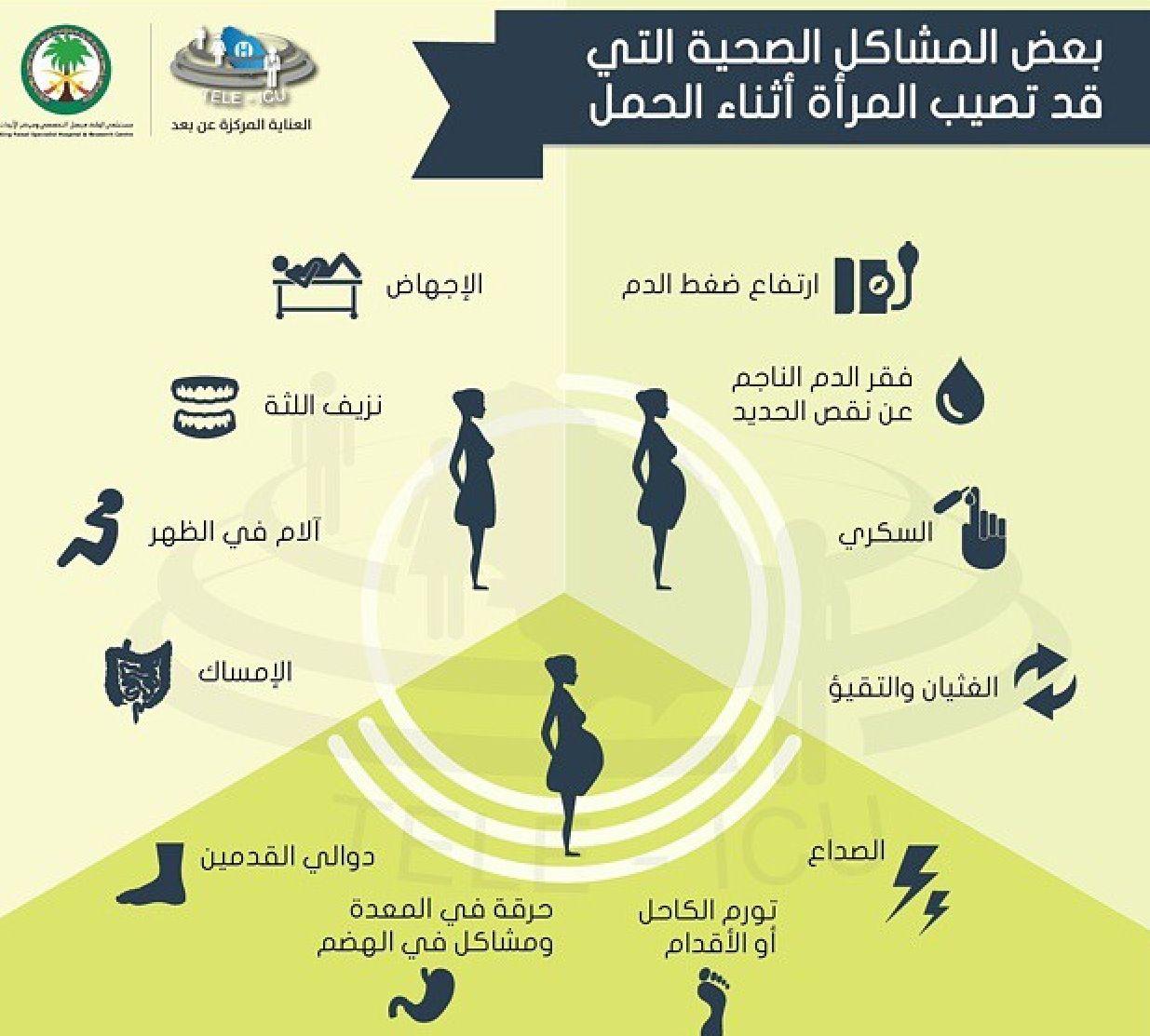 المشاكل الصحية التي تصيب المرأة الحامل Poster Movie Posters Map Screenshot
