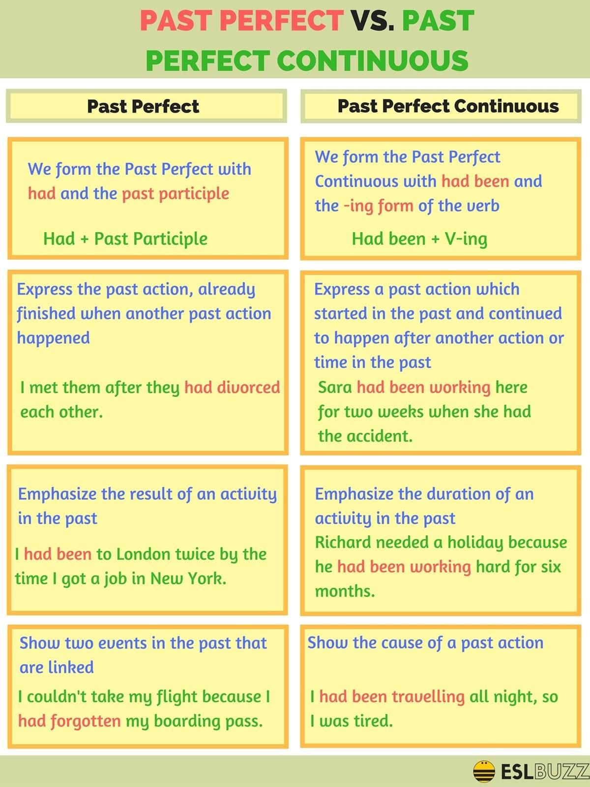 Past Perfect Vs Past Perfect Continuous