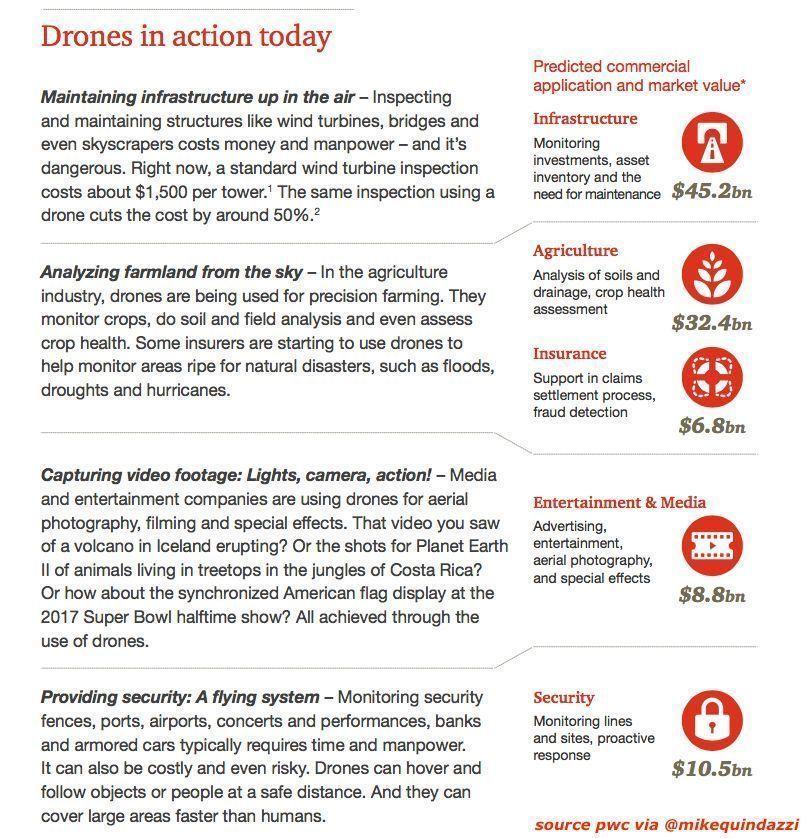 Drones get to work + industry value predictions €>> @MikeQuindazzi