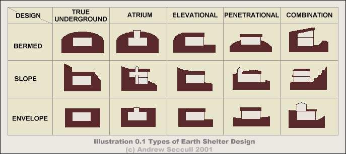 Very Cool Diagram Of The Different Ways You Can Make An Earth Sheltered Home . Part 30