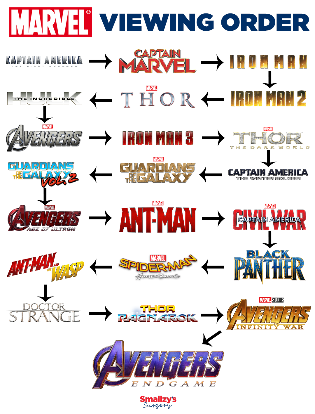 Marvel Movies Viewing Order Marvel Movies Marvel Cinematic Avengers