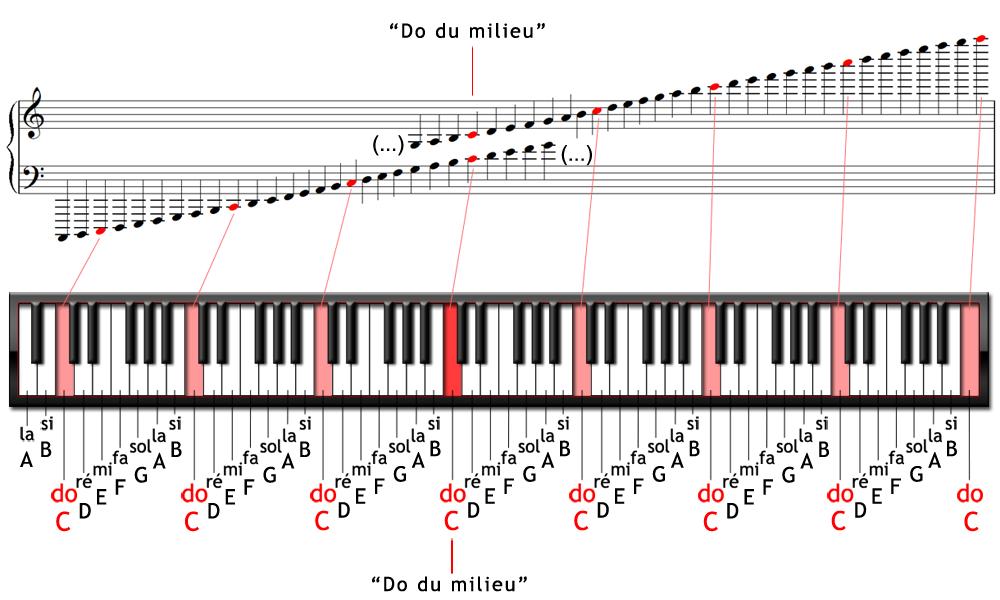"""Résultat De Recherche D'images Pour """"touches De Piano Avec"""