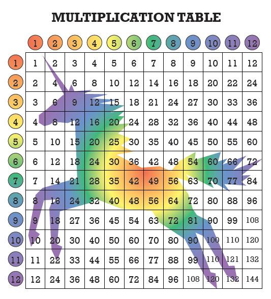 Great White Shark Multiplication Table for Kids! Fun Math