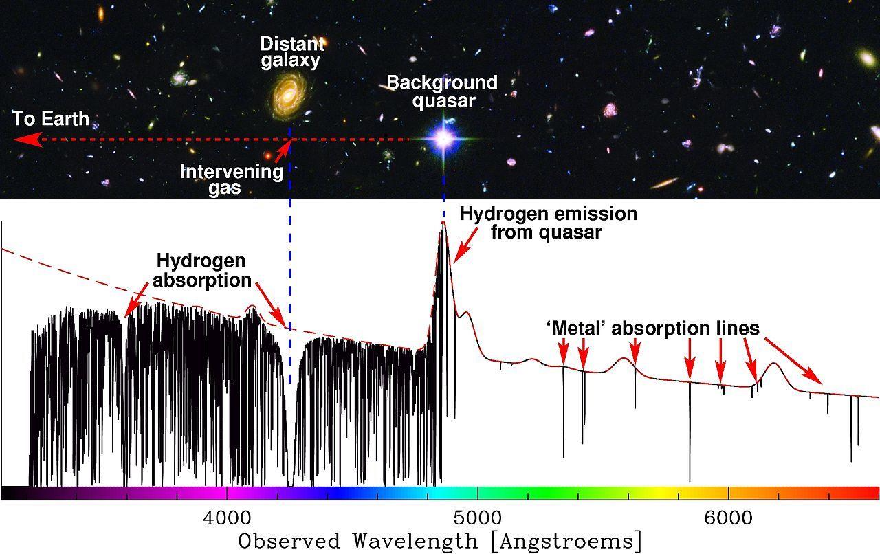 Qsoabs Lyman Alpha Forest Wikipedia Galaxy Background Lyman Alpha