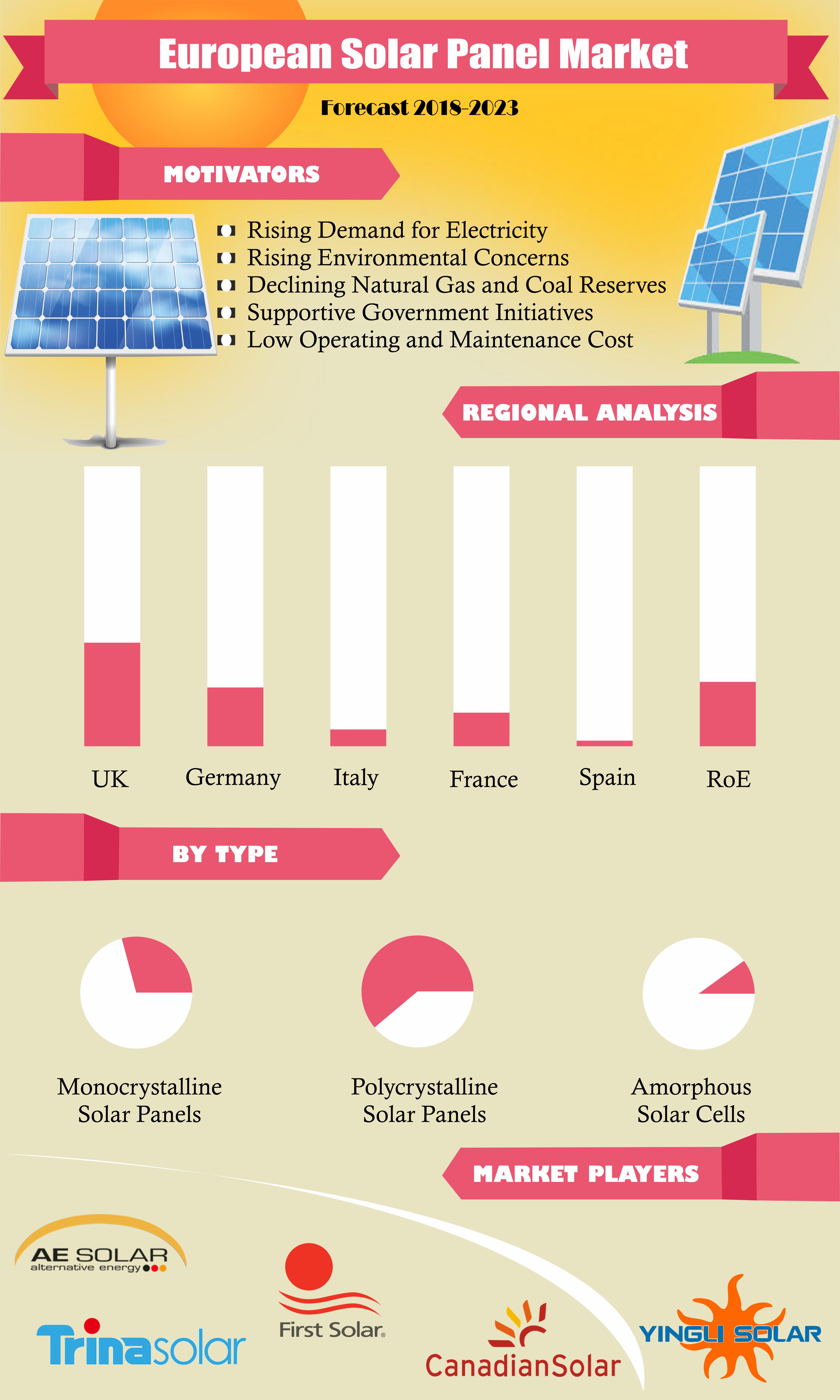 European Solar Panel Market Solar Panels Marketing Trends Solar