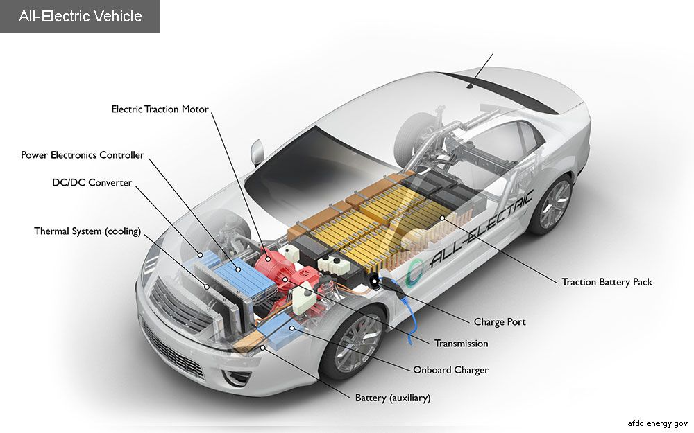 How Do All Electric Cars Work Sojustelectric Cars All