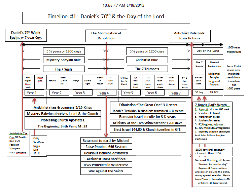 end times timeline chart: Book of revelation timeline chart this timeline is designed to