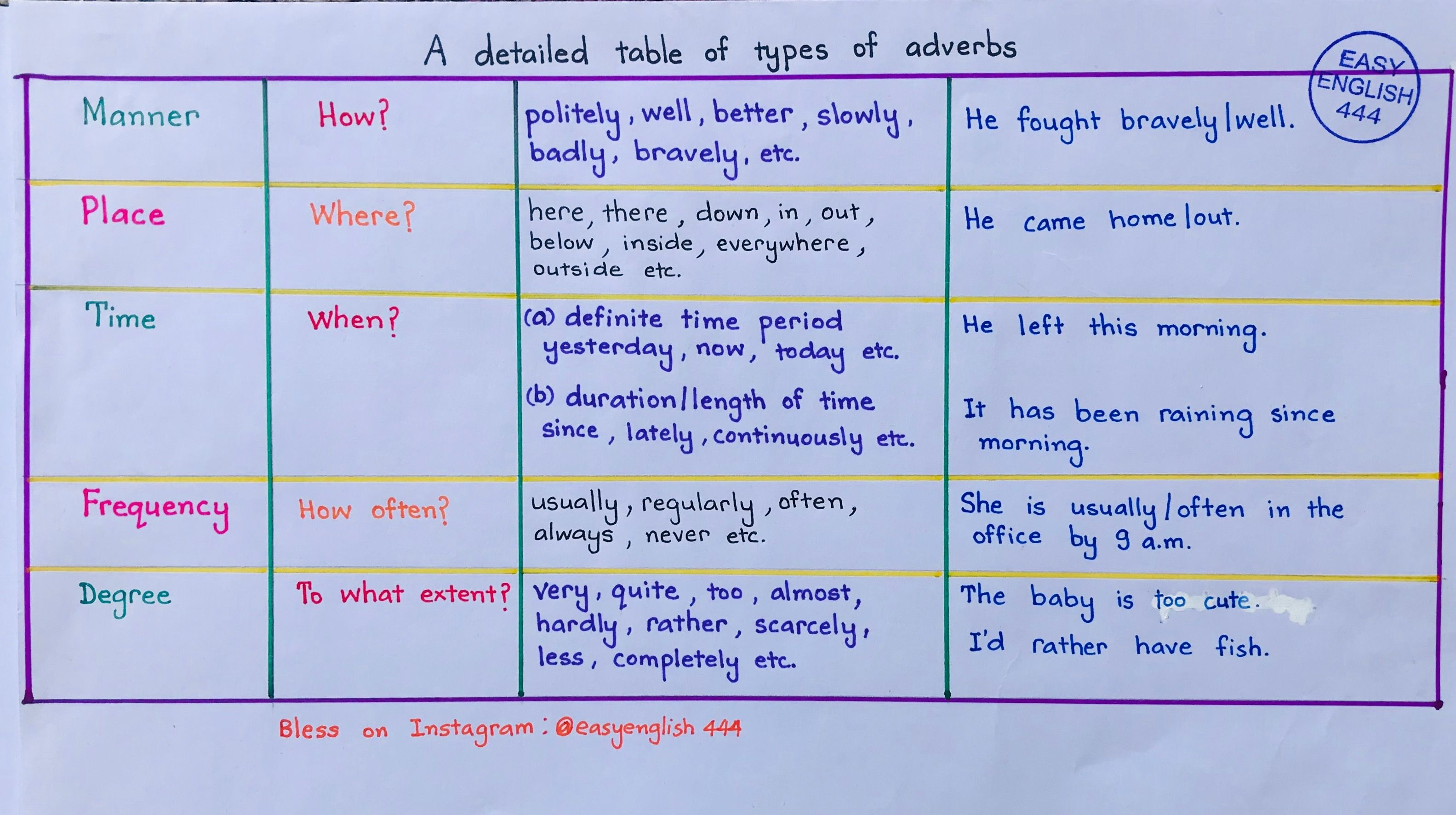 Types Of Adverbs English Language Learnenglish Grammar