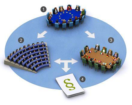 Internetpolitik i eu