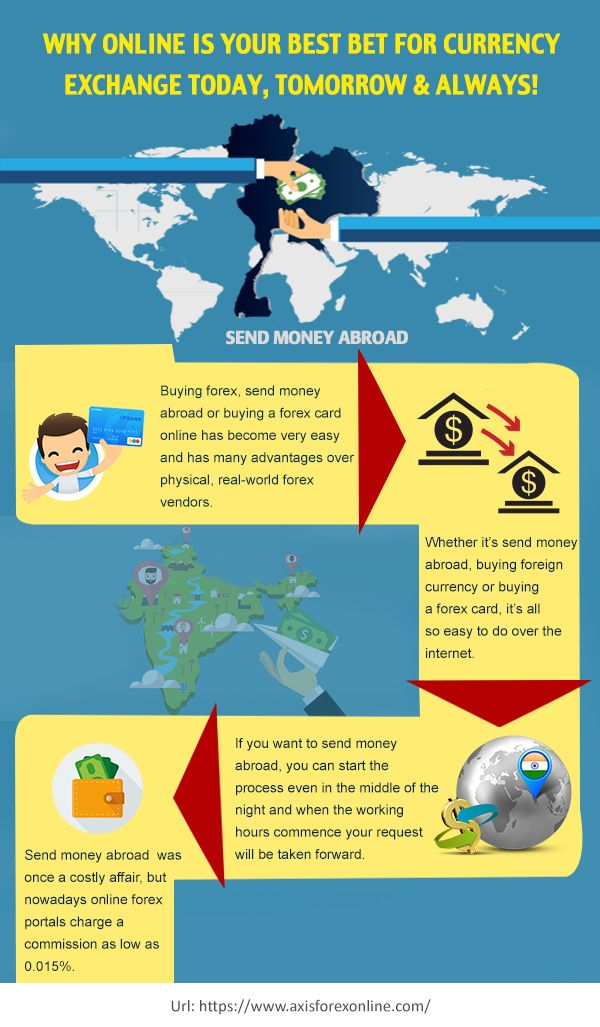 With Axis Forex Online Send Money Abroad In 100 Currencies At Any Bank Account