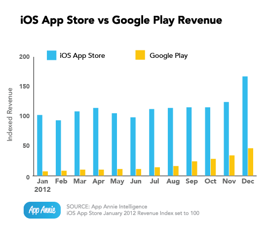 Apple's App Store Has Record Revenue, Google Play Boasts Faster