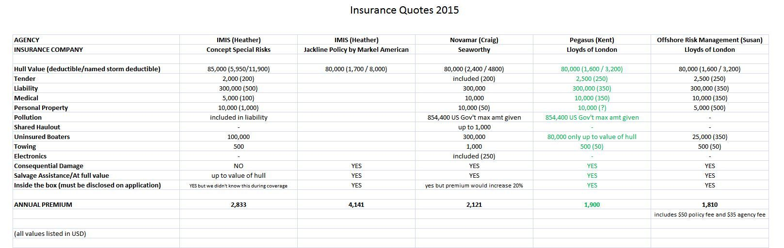 What marine insurance companies dont want you to know ideas for what marine insurance companies dont want you to know nvjuhfo Gallery