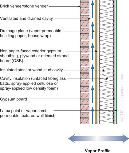 BSD106_Figure_06: Frame Wall With Cavity Insulation And Brick Or Stone  Veneer
