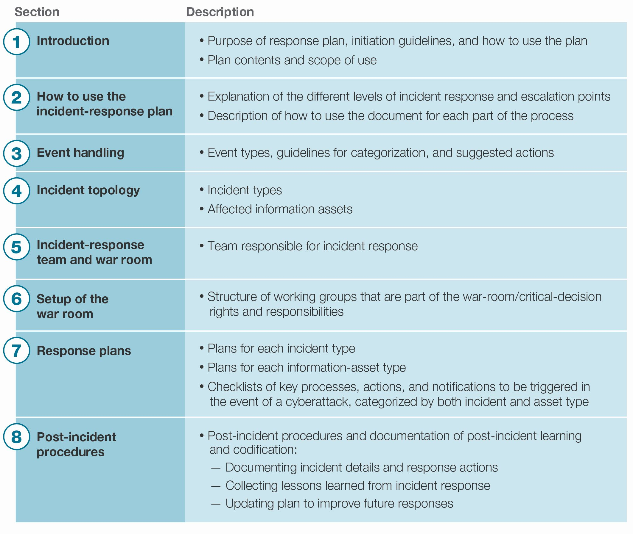 Nist Incident Response Plan Template Fresh Security Incident