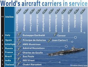 aircraft carriers of the world | Graphics shows World's aircraft carriers in service. (Xinhua/Zhang ...