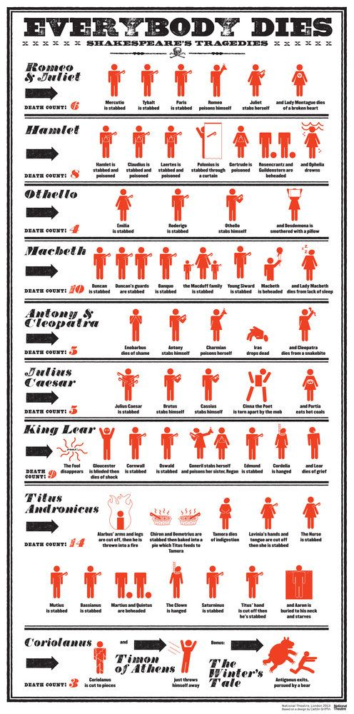 Everybody Dies in Shakespeare's Tragedies poster. Count the bodies in this guide to the be-headings, stabbings, poisonings and the occasional bear in the Bard's bloodiest plays. From £20. Gift range coming in autumn 2013...
