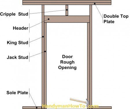 Exterior Door Diagram: 2x4 Wall Rough Opening Framing