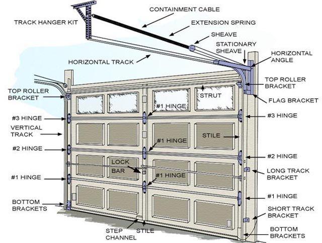 How To Repair Garage Door Spring Http Www Allusdoor Com Garage