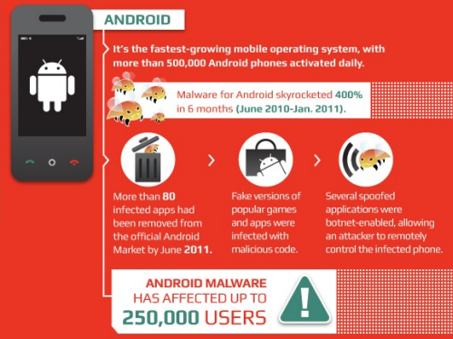 Is Your Android Phone Secure From Virus And Malware Threats