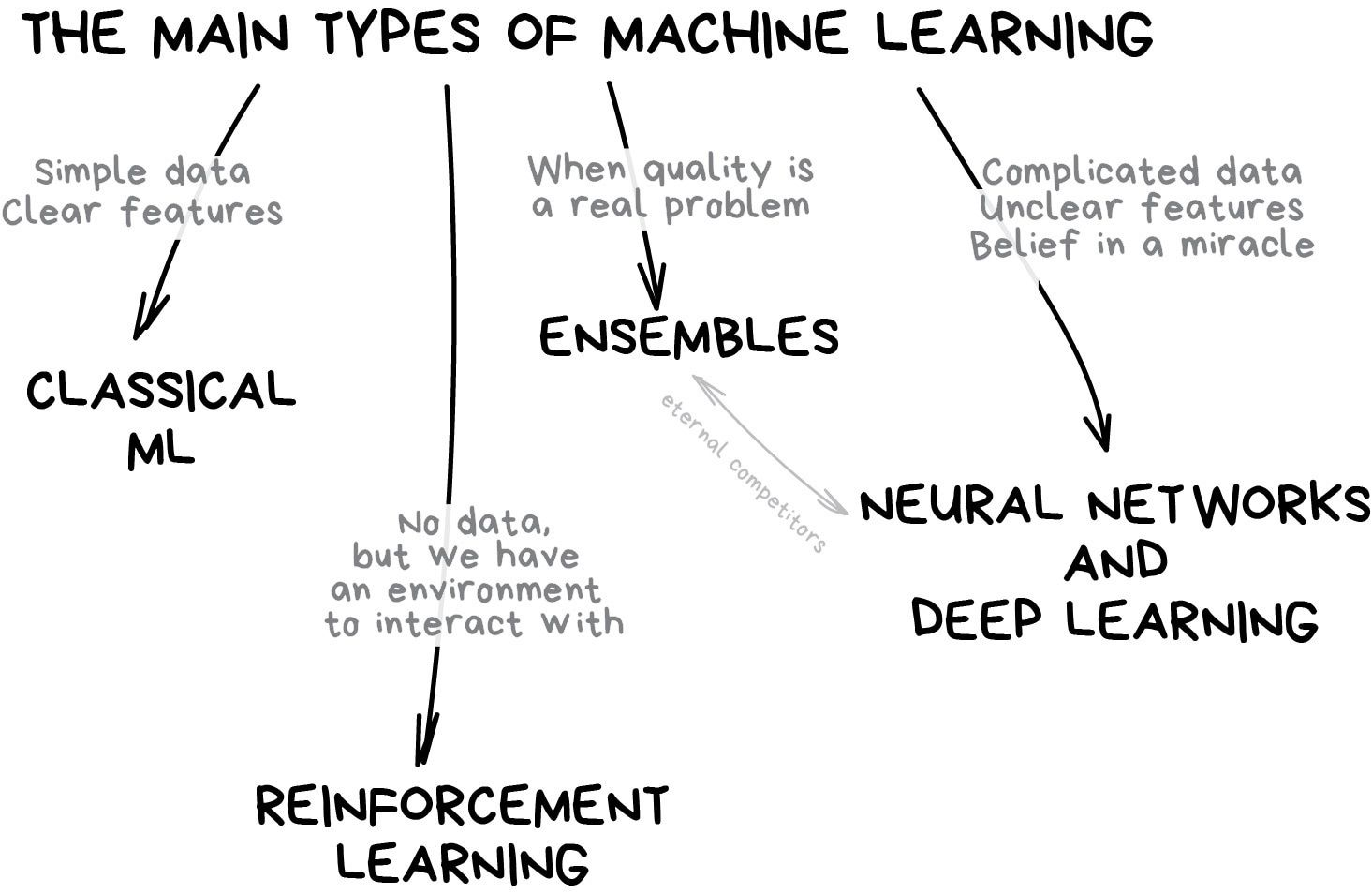Machine Learning For Everyone In Simple Words With Real World Examples Yes Again Vas3k S Blog Machine Learning Data Science Learning Deep Learning