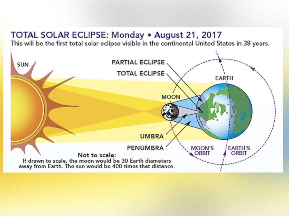 Photo The Diagram Shows The Earth Sun Moon Geometry Of A Total Solar Eclipse Solar Eclipse Facts Solar Eclipse Activity Solar Eclipse