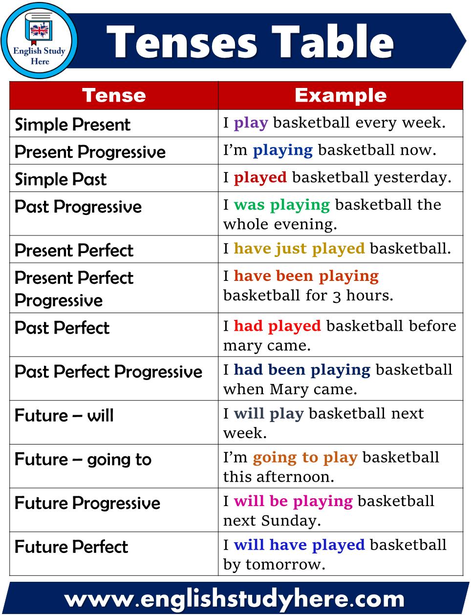 English Tense Tables 12 Tenses In English English Study Here Teaching English Grammar English Study English Grammar [ 1259 x 964 Pixel ]