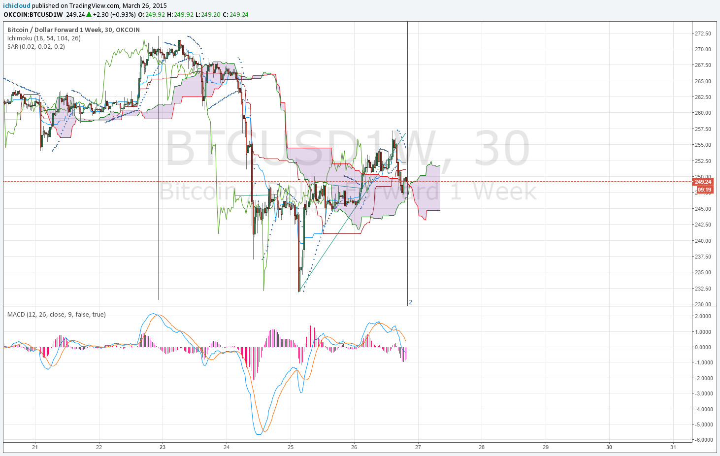 tradingview com cryptocurrency