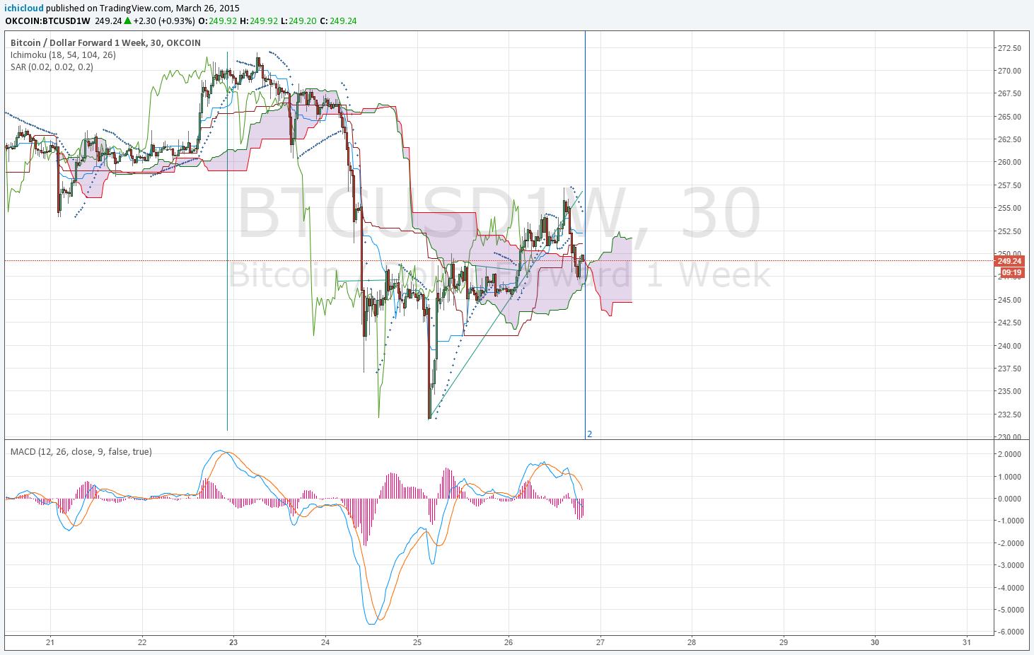 Pin On Bitcoin Trading