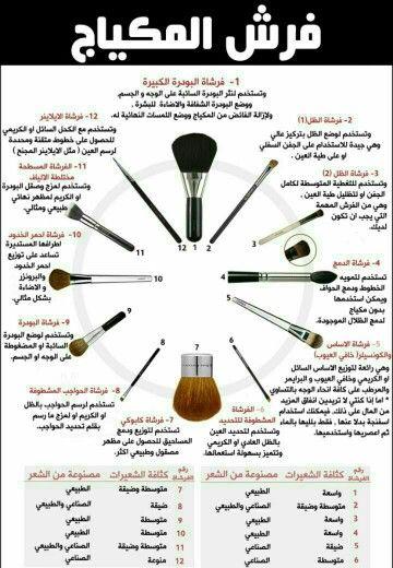 كيفية استخدام فرش المكياج والفرق بين كل واحدة واستعمالها Learn Makeup Artistry Makeup Beauty Mistakes