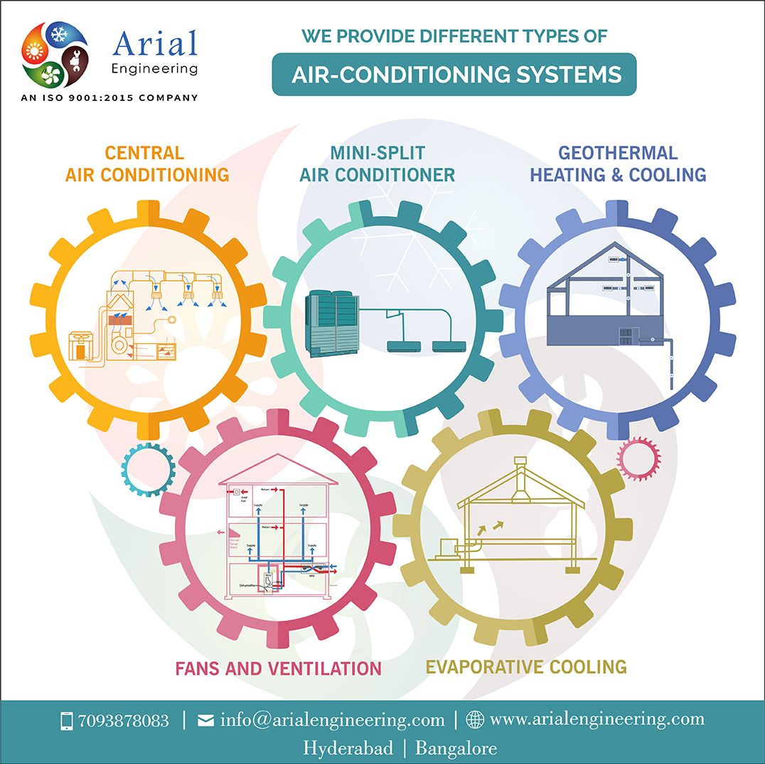 Looking For Hvacr Consultants Contractors Visit Indias Leading Hvaccontractor Arialengineeringservices Air Conditioning System Geothermal Air Conditioning